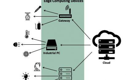 Công nghệ Cloud – Fog Computing và cuộc cách mạng Internet of Things