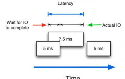 Khái niệm Latency – Thông số quan trọng nhất trong hệ thống lưu trữ